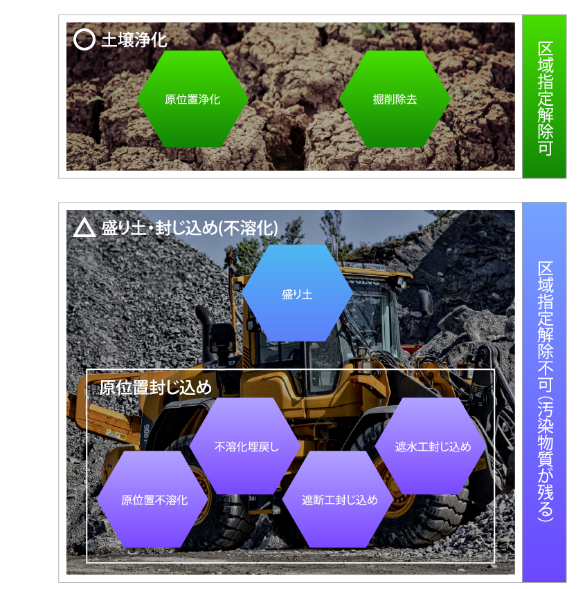 土壌汚染のある不動産価値の回復過程